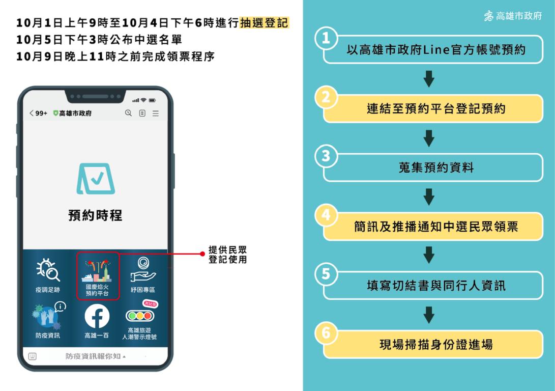 2021高雄國慶煙火預約平台及抽籤流程